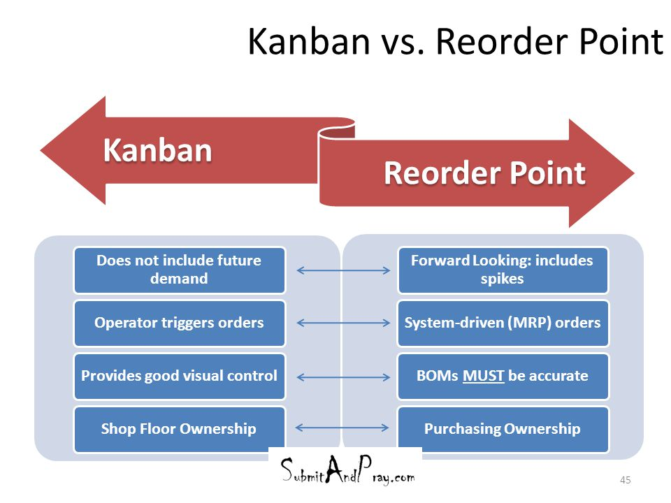 Kanban vs. Reorder Point 45 Does not include future demand Operator triggers ordersProvides good visual controlShop Floor Ownership Forward Looking: i