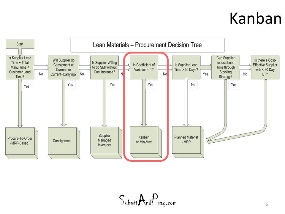 SAP eKanban External Procurement Step 1: Create Supply Area PK05 Step 2: Alter Material Master MM02 Step 3: Enter Materials into PK01 Step 4: Managing the eKanban board 17
