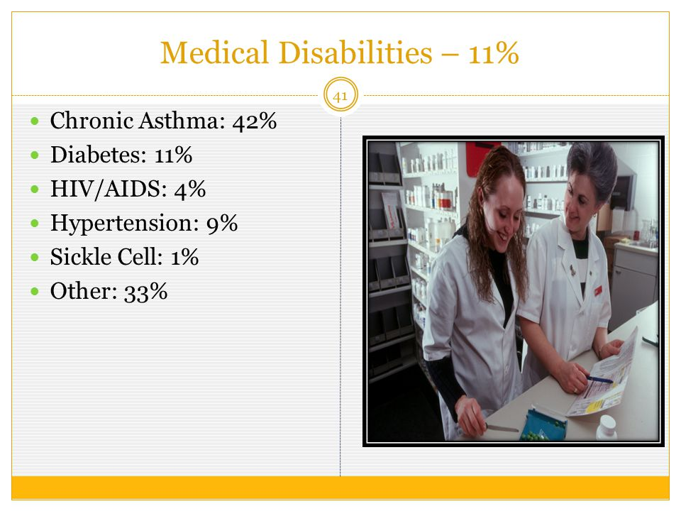 Medical Disabilities – 11% 41 Chronic Asthma: 42% Diabetes: 11% HIV/AIDS: 4% Hypertension: 9% Sickle Cell: 1% Other: 33%