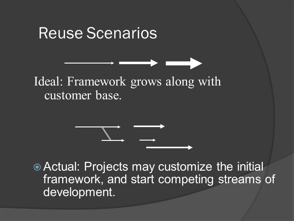 Reuse Scenarios  Actual: Projects may customize the initial framework, and start competing streams of development.