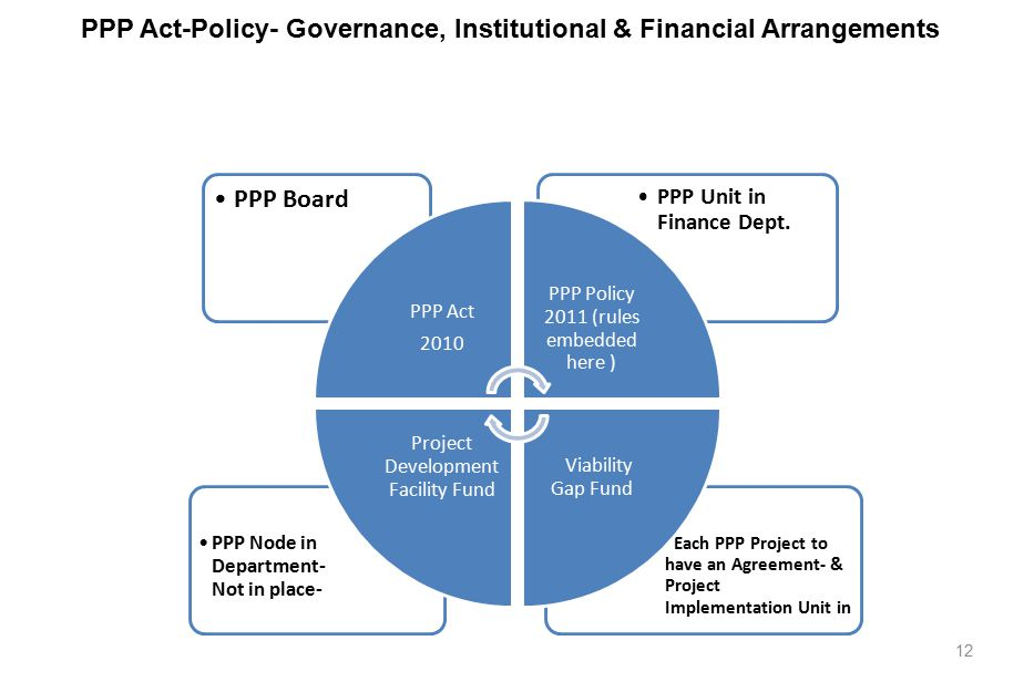 12 PPP Act-Policy- Governance, Institutional & Financial Arrangements Each PPP Project to have an Agreement- & Project Implementation Unit in PPP Node in Department- Not in place- PPP Unit in Finance Dept.