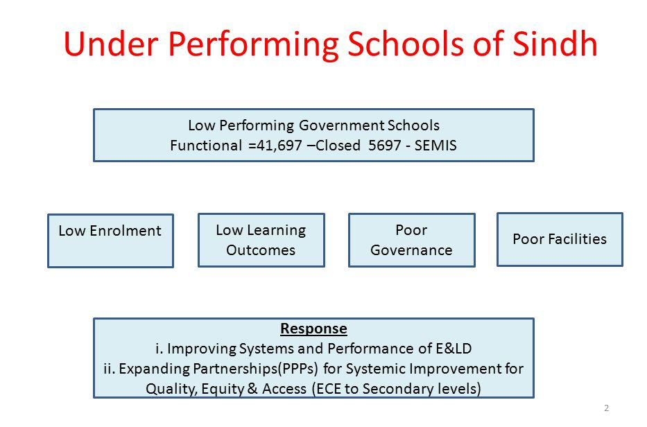 Under Performing Schools of Sindh Low Performing Government Schools Functional =41,697 –Closed 5697 - SEMIS Response i.