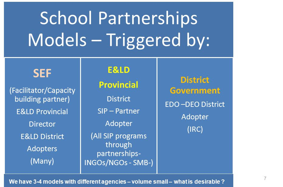 7 School Partnerships Models – Triggered by: SEF (Facilitator/Capacity building partner) E&LD Provincial Director E&LD District Adopters (Many) E&LD Provincial District SIP – Partner Adopter (All SIP programs through partnerships- INGOs/NGOs - SMB-) District Government EDO –DEO District Adopter (IRC) We have 3-4 models with different agencies – volume small – what is desirable