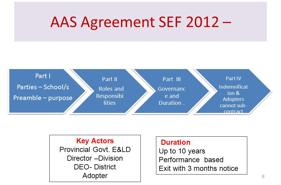 AAS Agreement SEF 2012 – Part I Parties – School/s Preamble – purpose Part II Roles and Responsibi lities Part III Governanc e and Duration.