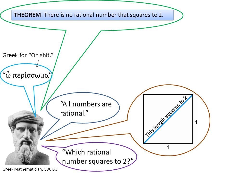 All numbers are rational. Greek Mathematician, 500 BC Which rational number squares to 2? THEOREM: There is no rational number that squares to 2.