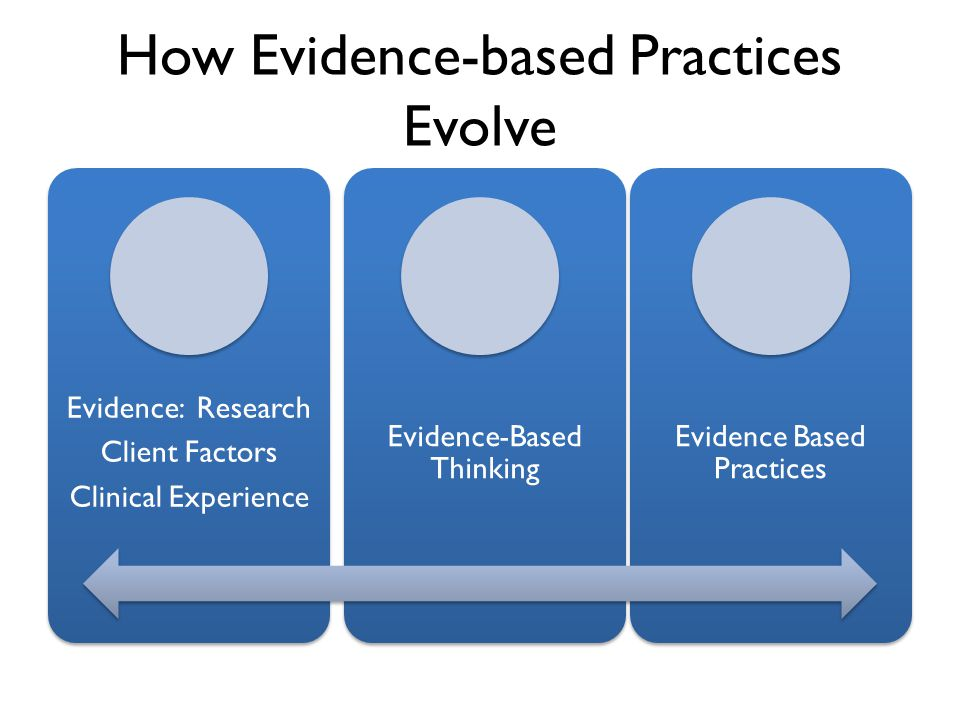 How Evidence-based Practices Evolve Evidence: Research Client Factors Clinical Experience Evidence-Based Thinking Evidence Based Practices