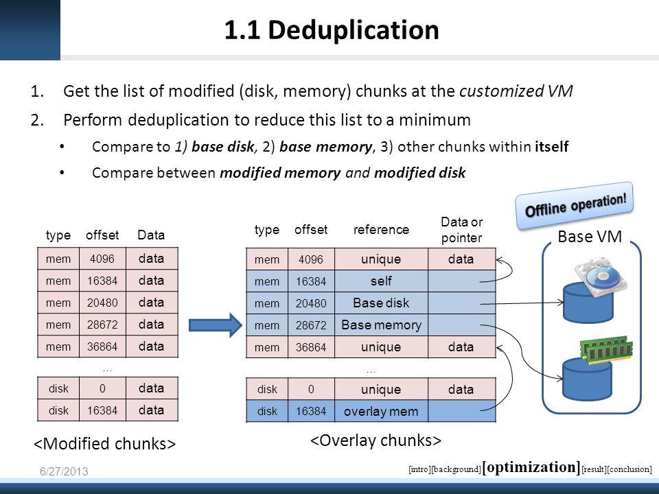 typeoffsetreference Data or pointer mem4096 uniquedata mem16384 self mem20480 Base disk mem28672 Base memory mem36864 uniquedata … disk0 uniquedata disk16384 overlay mem 1.1 Deduplication 1.Get the list of modified (disk, memory) chunks at the customized VM 2.Perform deduplication to reduce this list to a minimum Compare to 1) base disk, 2) base memory, 3) other chunks within itself Compare between modified memory and modified disk 6/27/2013 typeoffsetData mem4096 data mem16384 data mem20480 data mem28672 data mem36864 data … disk0 data disk16384 data Base VM [intro][background] [optimization] [result][conclusion]