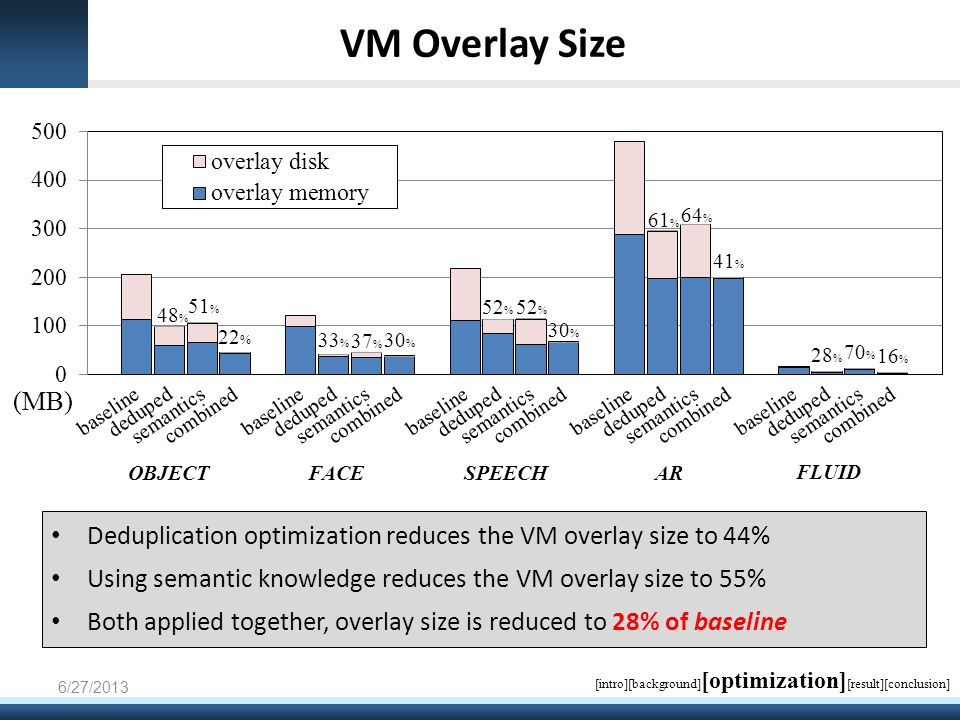 VM Overlay Size Deduplication optimization reduces the VM overlay size to 44% Using semantic knowledge reduces the VM overlay size to 55% Both applied together, overlay size is reduced to 28% of baseline 6/27/2013 [intro][background] [optimization] [result][conclusion]