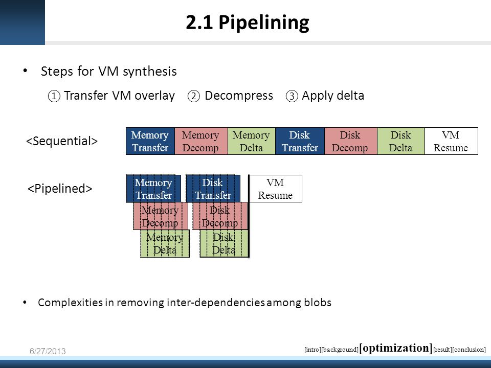 2.1 Pipelining Steps for VM synthesis ① Transfer VM overlay ② Decompress ③ Apply delta Memory Transfer Memory Decomp Memory Delta VM Resume Disk Transfer Disk Decomp Disk Delta Memory Delta Disk Transfer Disk Delta Memory Decomp Disk Decomp Memory Transfer 6/27/2013 VM Resume [intro][background] [optimization] [result][conclusion] Complexities in removing inter-dependencies among blobs