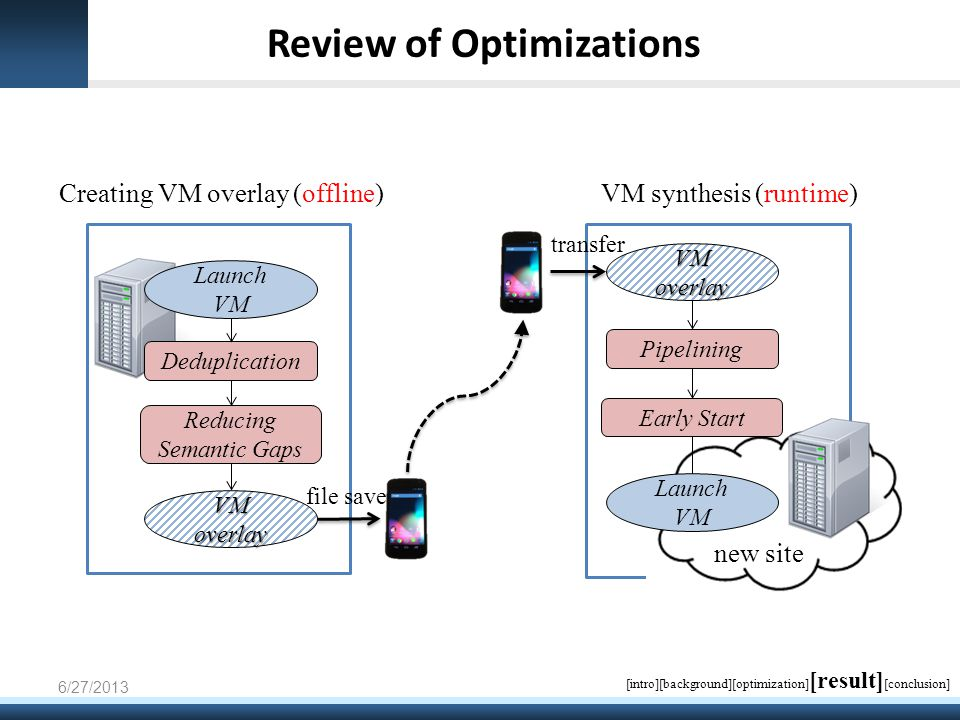 Review of Optimizations Deduplication Reducing Semantic Gaps Launch VM Creating VM overlay (offline) new site VM synthesis (runtime) Pipelining Launch VM VMoverlay VMoverlay Early Start 6/27/2013 file save transfer [intro][background][optimization] [result] [conclusion]