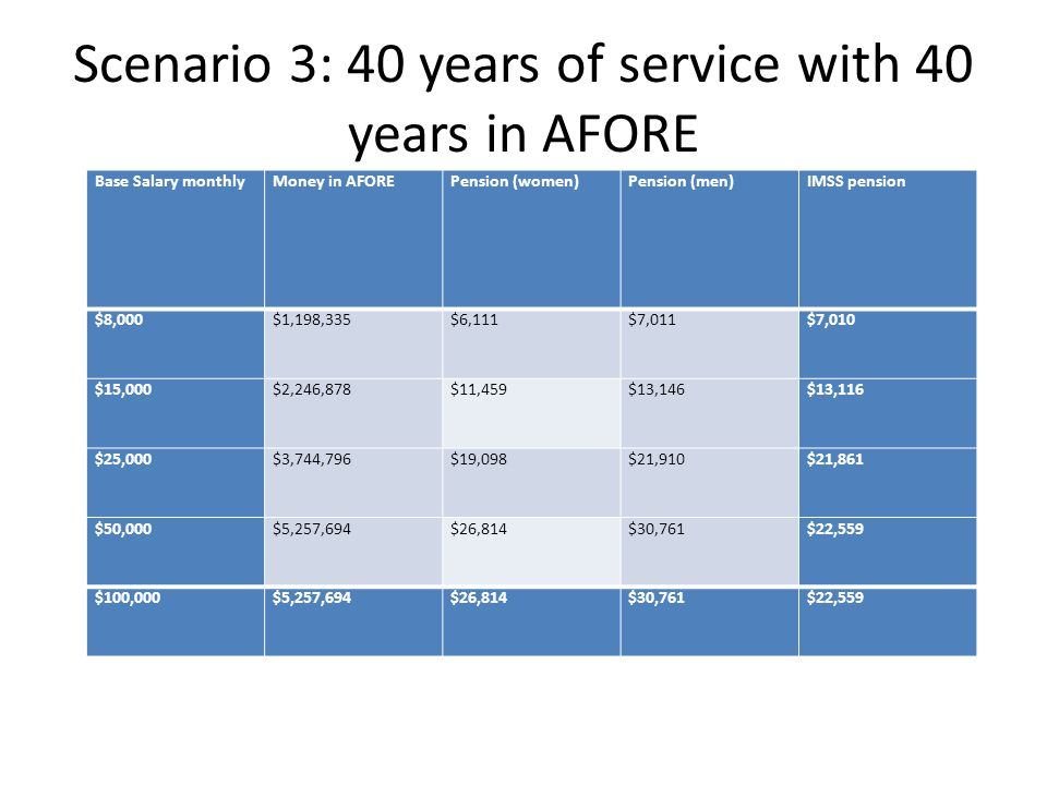 Scenario 3: 40 years of service with 40 years in AFORE Base Salary monthlyMoney in AFOREPension (women)Pension (men)IMSS pension $8,000$1,198,335$6,111$7,011$7,010 $15,000$2,246,878$11,459$13,146$13,116 $25,000$3,744,796$19,098$21,910$21,861 $50,000$5,257,694$26,814$30,761$22,559 $100,000$5,257,694$26,814$30,761$22,559