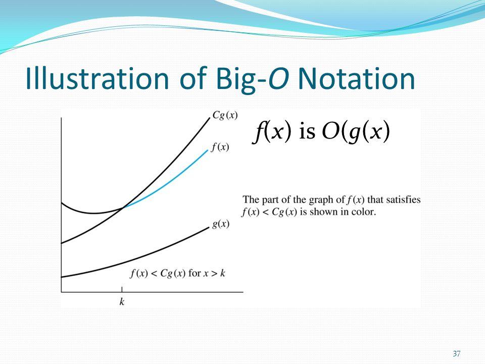 Illustration of Big-O Notation f(x) is O(g(x) 37