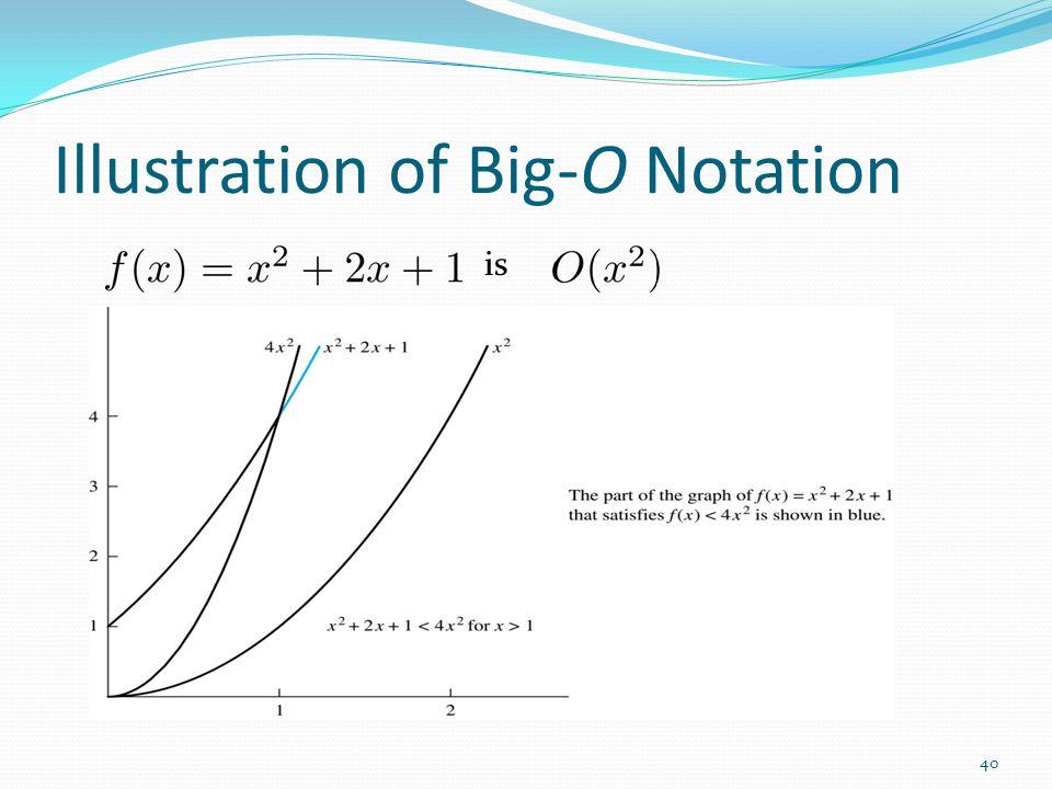 Illustration of Big-O Notation is 40