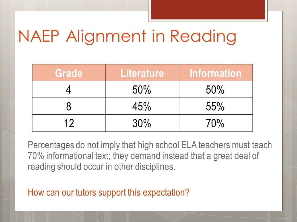 NAEP Alignment in Reading Percentages do not imply that high school ELA teachers must teach 70% informational text; they demand instead that a great deal of reading should occur in other disciplines.