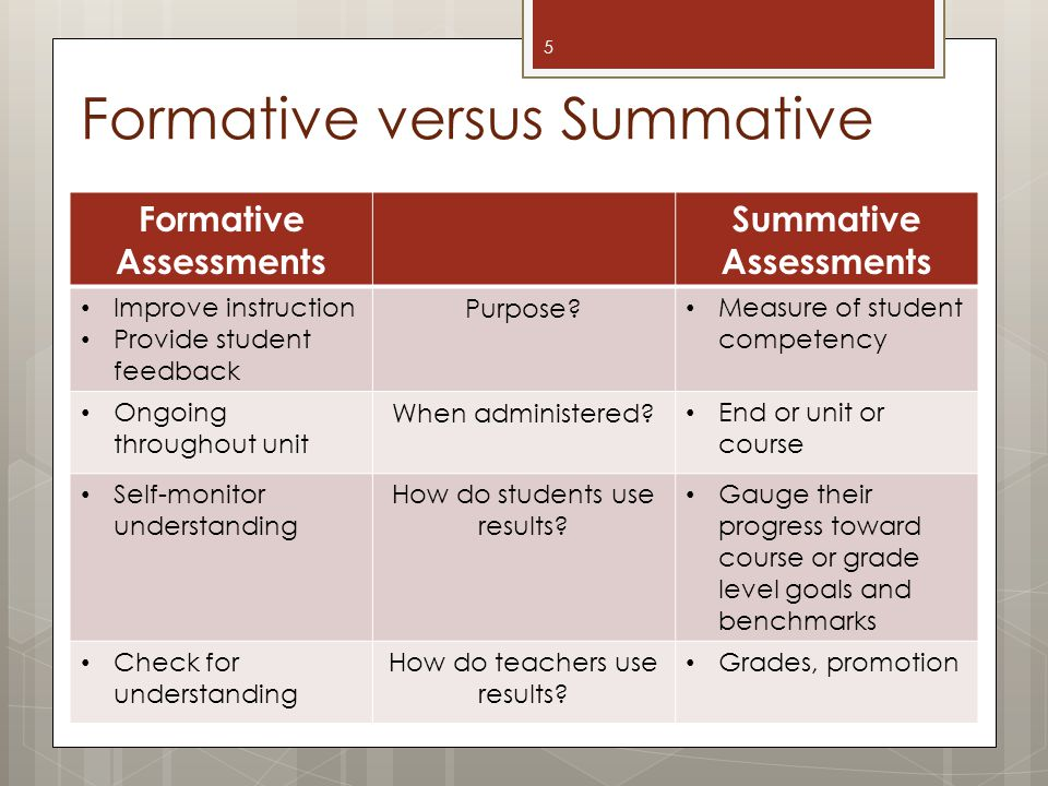Formative versus Summative 5 Formative Assessments Summative Assessments Improve instruction Provide student feedback Purpose.