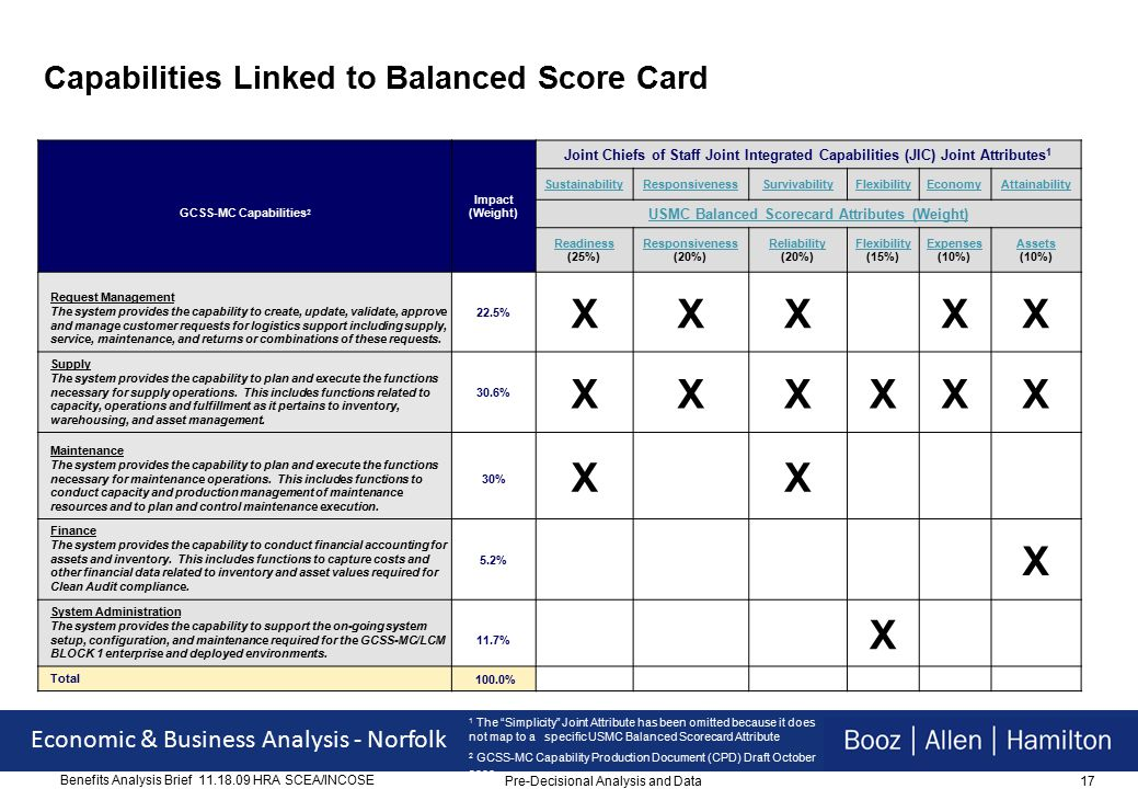 17 Economic & Business Analysis - Norfolk Benefits Analysis Brief 11.18.09 HRA SCEA/INCOSE Capabilities Linked to Balanced Score Card GCSS-MC Capabilities 2 Impact (Weight) Joint Chiefs of Staff Joint Integrated Capabilities (JIC) Joint Attributes 1 SustainabilityResponsivenessSurvivabilityFlexibilityEconomyAttainability USMC Balanced Scorecard Attributes (Weight) Readiness (25%) Responsiveness (20%) Reliability (20%) Flexibility (15%) Expenses (10%) Assets (10%) Request Management The system provides the capability to create, update, validate, approve and manage customer requests for logistics support including supply, service, maintenance, and returns or combinations of these requests.