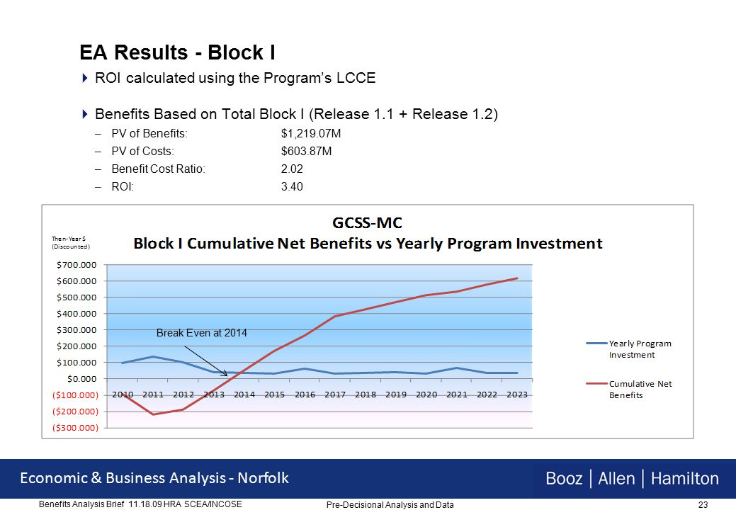 23 Economic & Business Analysis - Norfolk Benefits Analysis Brief 11.18.09 HRA SCEA/INCOSE EA Results - Block I  ROI calculated using the Program's LCCE  Benefits Based on Total Block I (Release 1.1 + Release 1.2) –PV of Benefits:$1,219.07M –PV of Costs:$603.87M –Benefit Cost Ratio:2.02 –ROI:3.40 Break Even at 2014 Pre-Decisional Analysis and Data