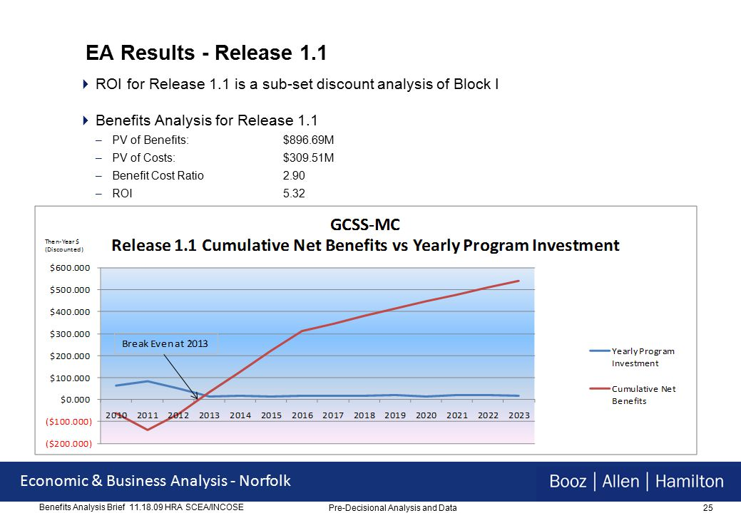 25 Economic & Business Analysis - Norfolk Benefits Analysis Brief 11.18.09 HRA SCEA/INCOSE EA Results - Release 1.1  ROI for Release 1.1 is a sub-set discount analysis of Block I  Benefits Analysis for Release 1.1 –PV of Benefits:$896.69M –PV of Costs:$309.51M –Benefit Cost Ratio2.90 –ROI5.32 Pre-Decisional Analysis and Data