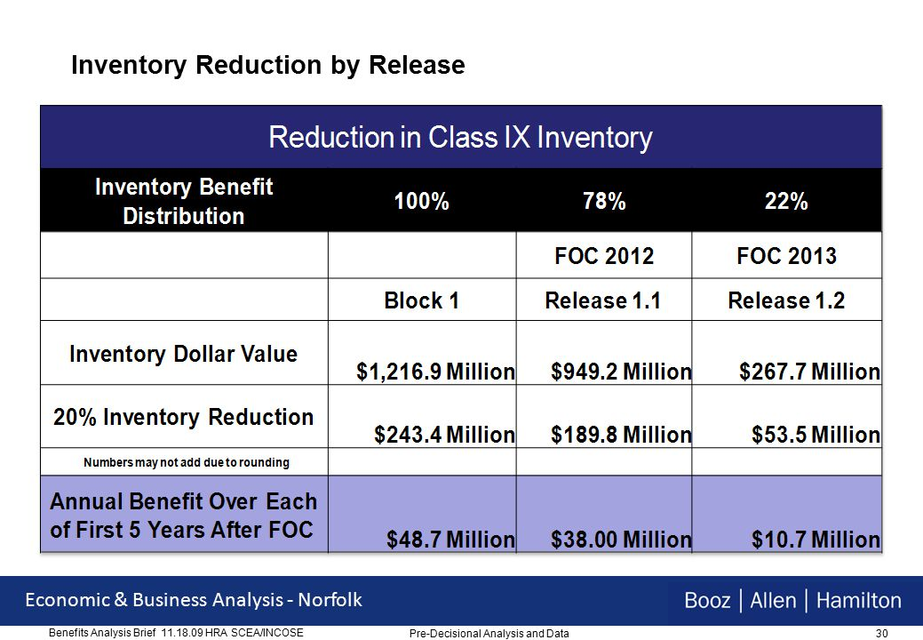 30 Economic & Business Analysis - Norfolk Benefits Analysis Brief 11.18.09 HRA SCEA/INCOSE Inventory Reduction by Release Pre-Decisional Analysis and Data