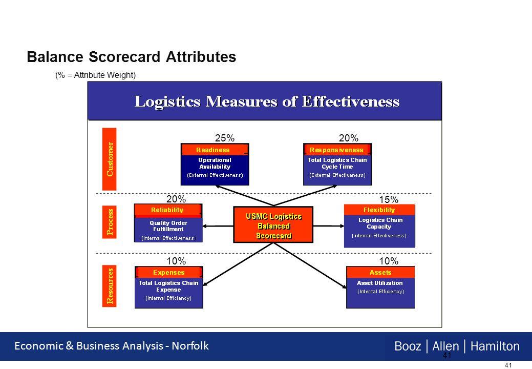 41 Economic & Business Analysis - Norfolk 41 Balance Scorecard Attributes (% = Attribute Weight) 25% 10% 20% 15% 10%