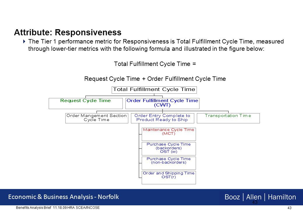 43 Economic & Business Analysis - Norfolk Benefits Analysis Brief 11.18.09 HRA SCEA/INCOSE 43 Attribute: Responsiveness  The Tier 1 performance metric for Responsiveness is Total Fulfillment Cycle Time, measured through lower-tier metrics with the following formula and illustrated in the figure below: Total Fulfillment Cycle Time = Request Cycle Time + Order Fulfillment Cycle Time