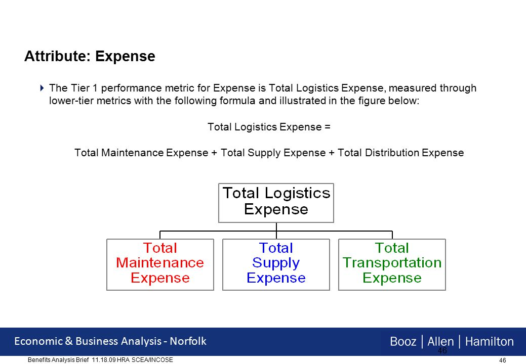 46 Economic & Business Analysis - Norfolk Benefits Analysis Brief 11.18.09 HRA SCEA/INCOSE 46 Attribute: Expense  The Tier 1 performance metric for Expense is Total Logistics Expense, measured through lower-tier metrics with the following formula and illustrated in the figure below: Total Logistics Expense = Total Maintenance Expense + Total Supply Expense + Total Distribution Expense