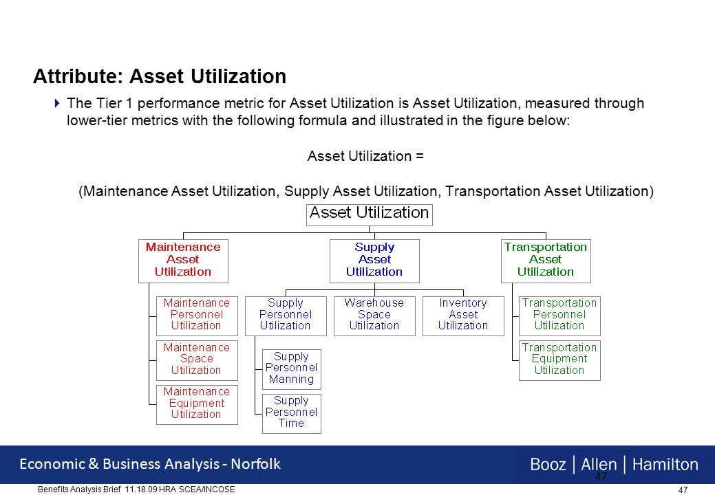 47 Economic & Business Analysis - Norfolk Benefits Analysis Brief 11.18.09 HRA SCEA/INCOSE 47 Attribute: Asset Utilization  The Tier 1 performance metric for Asset Utilization is Asset Utilization, measured through lower-tier metrics with the following formula and illustrated in the figure below: Asset Utilization = (Maintenance Asset Utilization, Supply Asset Utilization, Transportation Asset Utilization)