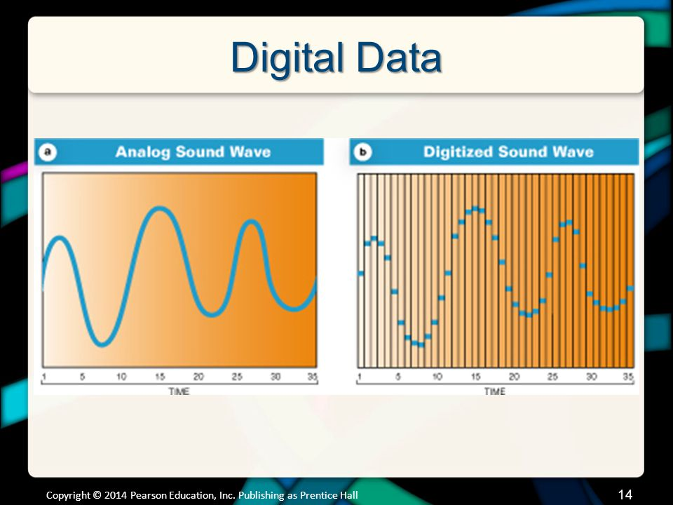 Digital Data Digital formats describe signals as long strings of numbers Analog-to-digital conversion –Measures the incoming analog signal many times each second –The strength of the signal at each measurement is recorded as a simple number –The series of numbers produced is the digital form of the wave Easy to distribute digital information The implications of the shift to digital media are continually evolving.