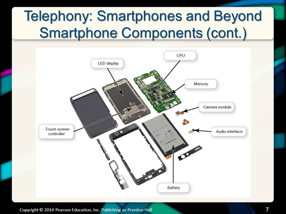 Telephony: Smartphones and Beyond Smartphone Components Smartphones have the same components as a computer –CPU –Memory ROM for OS Other Internal memory chips Micro SD flash cards –Input devices Microphone, Touch pad, Keyboard –Output devices Speaker, Liquid crystal display (LCD), OLED: (Optical light emitting diode) –Require their own operating system –Specialized Processors GPUs Copyright © 2014 Pearson Education, Inc.