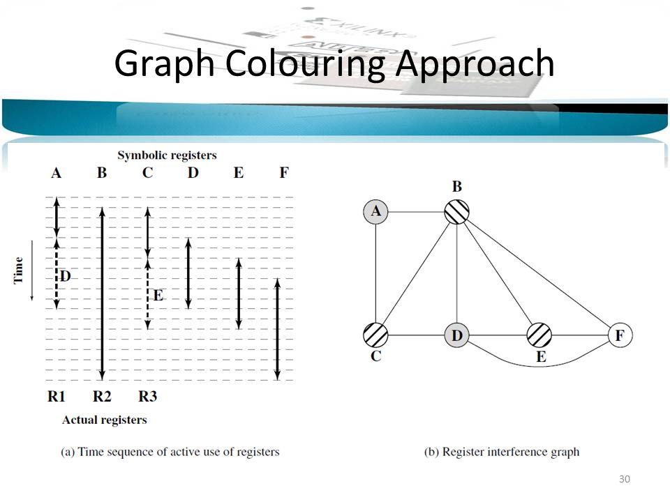 Graph Colouring Approach 30