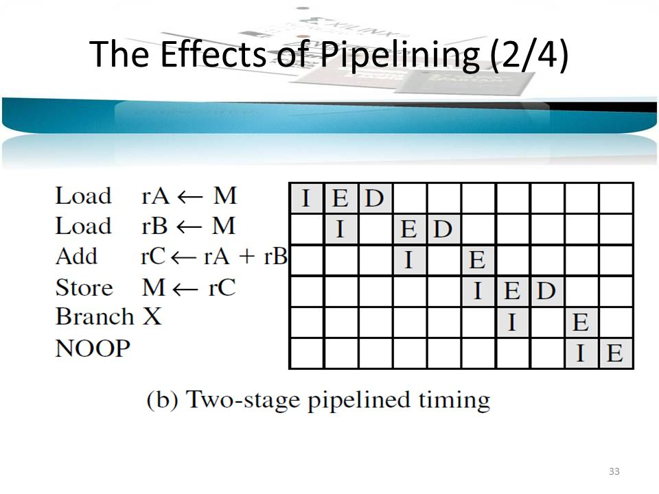 The Effects of Pipelining (2/4) 33