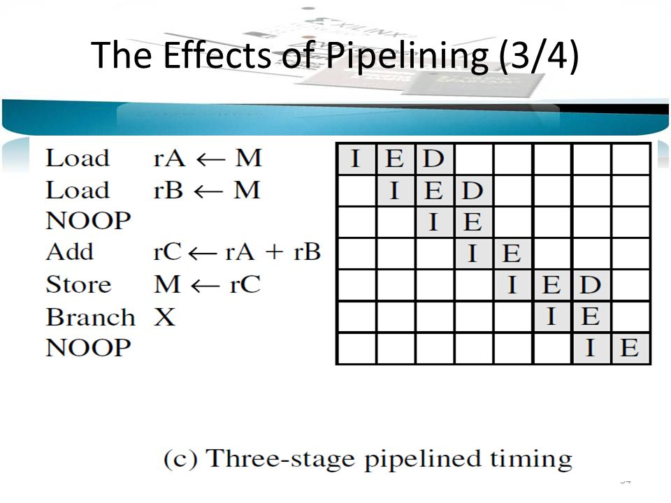 34 The Effects of Pipelining (3/4)