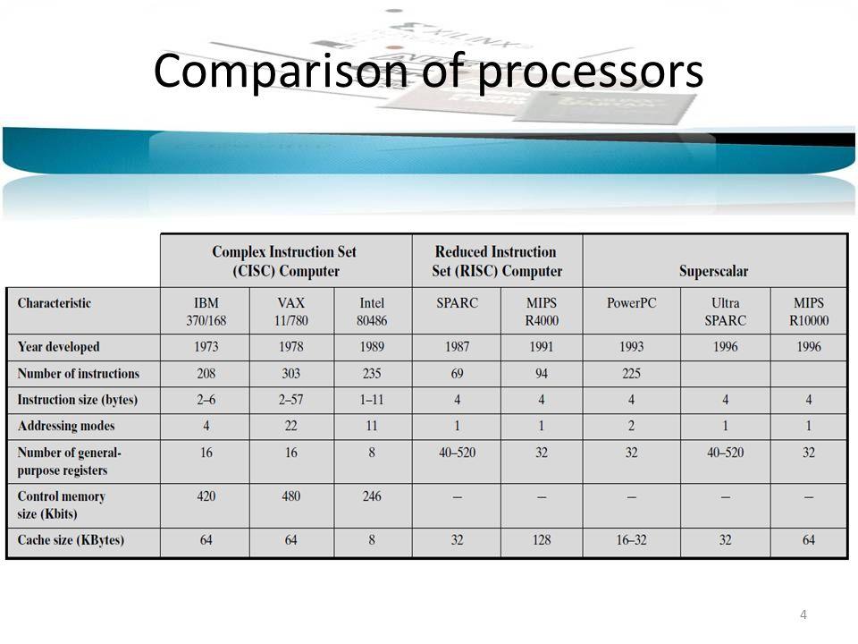 Comparison of processors 4