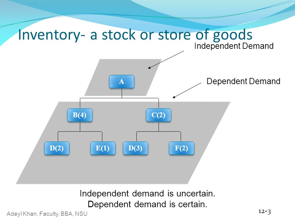 Adeyl Khan, Faculty, BBA, NSU Inventory- a stock or store of goods 12-3 Independent Demand B(4) E(1) D(2) C(2) F(2) D(3) A A Dependent Demand Independent demand is uncertain.