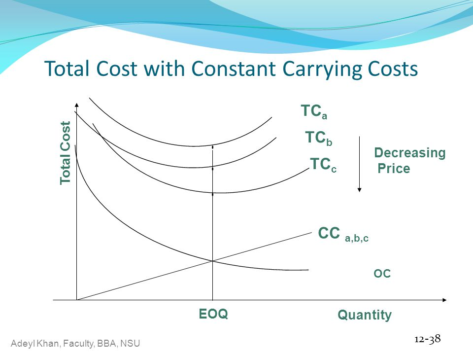 Adeyl Khan, Faculty, BBA, NSU Total Cost with Constant Carrying Costs 12-38 OC EOQ Quantity Total Cost TC a TC c TC b Decreasing Price CC a,b,c