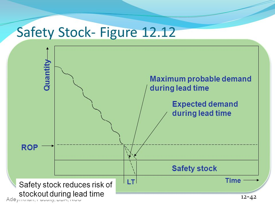 Adeyl Khan, Faculty, BBA, NSU Safety Stock- Figure 12.12 12-42 LT Time Expected demand during lead time Maximum probable demand during lead time ROP Quantity Safety stock Safety stock reduces risk of stockout during lead time