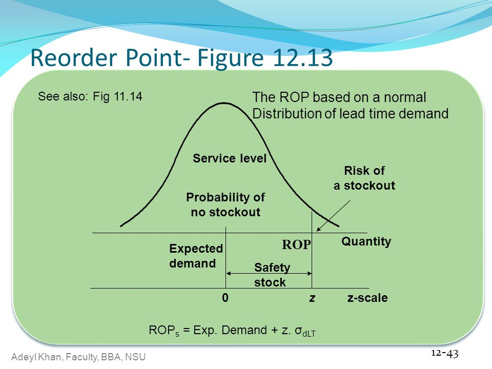 Adeyl Khan, Faculty, BBA, NSU Reorder Point- Figure 12.13 12-43 ROP Risk of a stockout Service level Probability of no stockout Expected demand Safety stock 0z Quantity z-scale The ROP based on a normal Distribution of lead time demand ROP s = Exp.