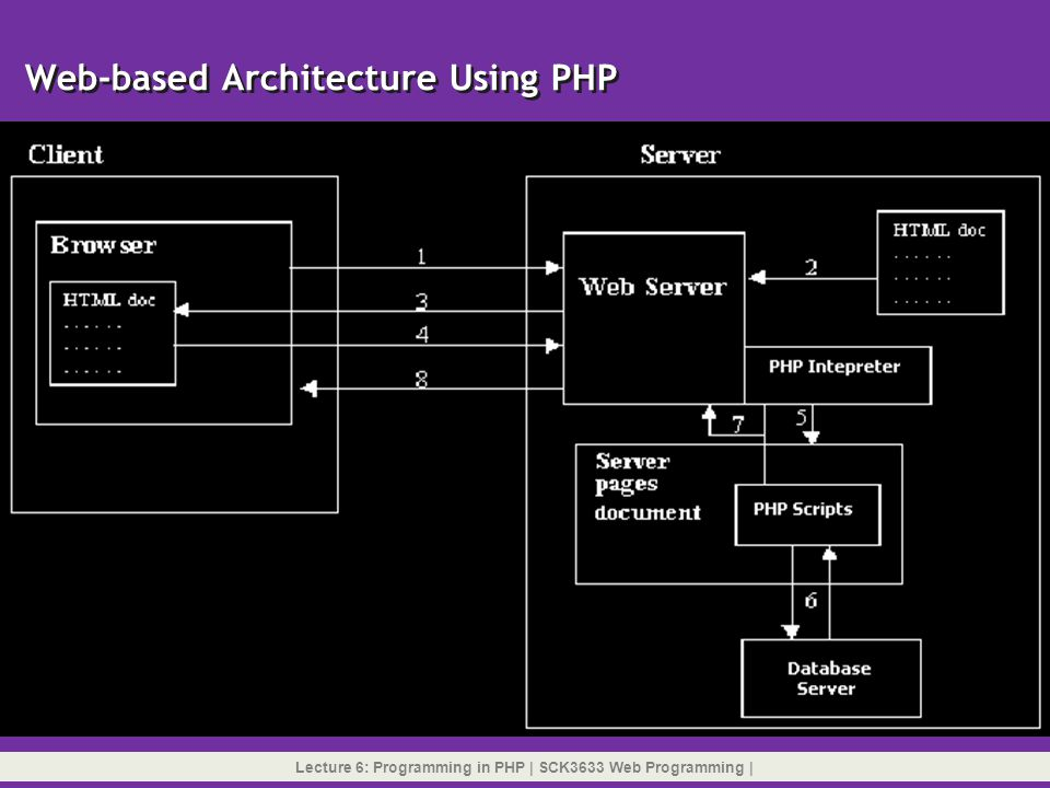 How PHP Pages are Accessed and Interpreted Lecture 6: Programming in PHP   SCK3633 Web Programming  