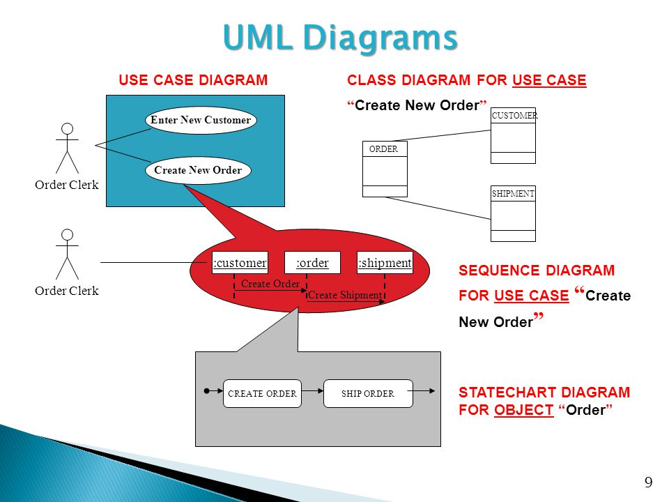  Use case modeling is the process of modeling a system's functions in terms of business events, who initiated the events, and how the system responds to the events.