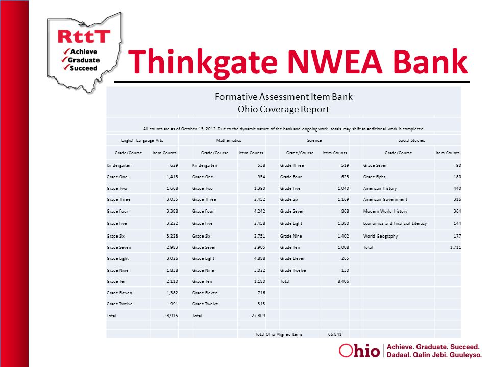 Thinkgate NWEA Bank Formative Assessment Item Bank Ohio Coverage Report All counts are as of October 15, 2012.