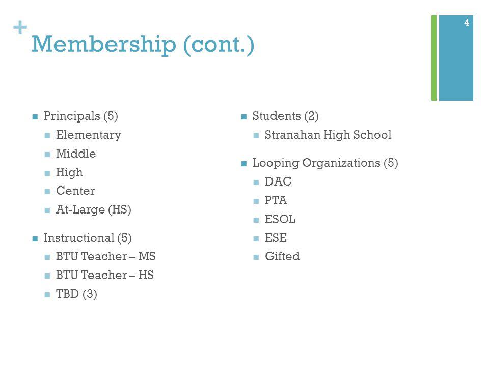+ Membership (cont.) Principals (5) Elementary Middle High Center At-Large (HS) Instructional (5) BTU Teacher – MS BTU Teacher – HS TBD (3) Students (