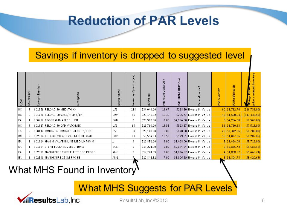 ResultsLab, Inc ©20136 Reduction of PAR Levels What MHS Found in Inventory What MHS Suggests for PAR Levels Savings if inventory is dropped to suggested level