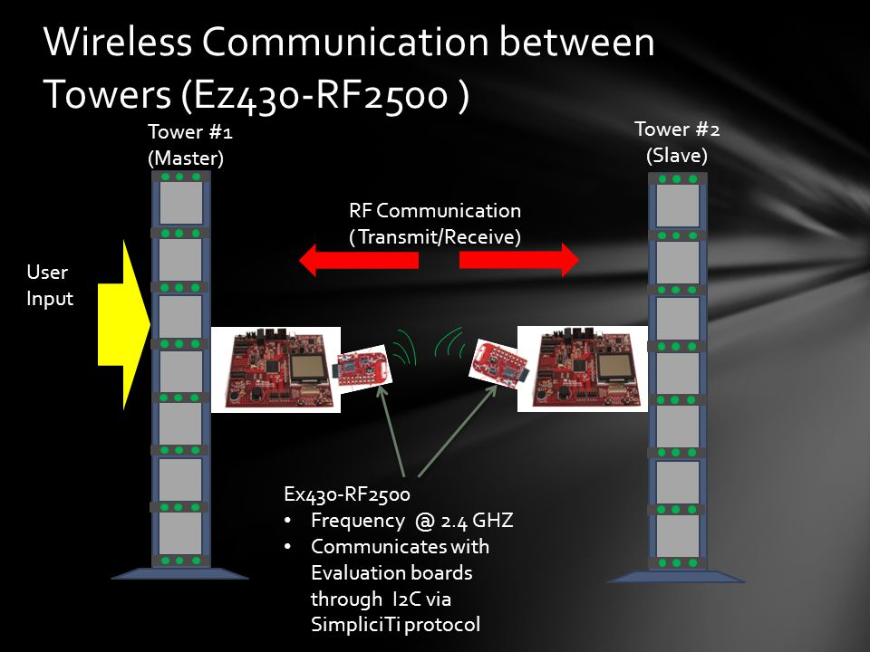 Wireless Communication between Towers (Ez430-RF2500 ) Tower #1 (Master) Tower #2 (Slave) User Input RF Communication ( Transmit/Receive) Ex430-RF2500 Frequency @ 2.4 GHZ Communicates with Evaluation boards through I2C via SimpliciTi protocol