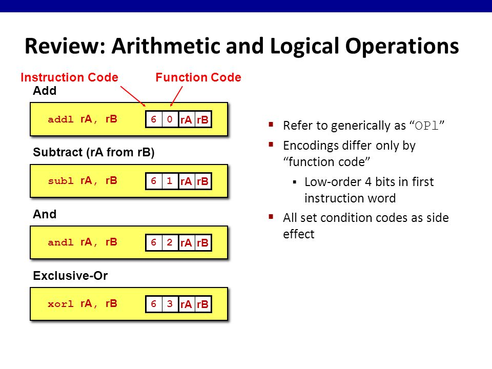 Review: Arithmetic and Logical Operations  Refer to generically as OPl  Encodings differ only by function code  Low-order 4 bits in first instruction word  All set condition codes as side effect addl rA, rB 60 rArB subl rA, rB 61 rArB andl rA, rB 62 rArB xorl rA, rB 63 rArB Add Subtract (rA from rB) And Exclusive-Or Instruction CodeFunction Code