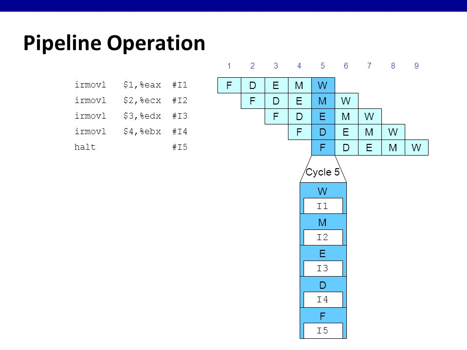 Pipeline Operation irmovl $1,%eax #I1 123456789 FDEM W irmovl $2,%ecx #I2 FDEM W irmovl $3,%edx #I3 FDEMW irmovl $4,%ebx #I4 FDEMW halt #I5 FDEMW Cycle 5 W I1 M I2 E I3 D I4 F I5