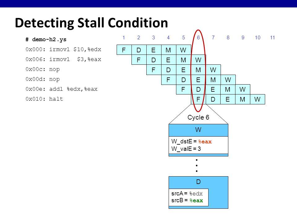Detecting Stall Condition 0x000: irmovl $10,%edx 123456789 FDEMW 0x006: irmovl $3,%eax FDEMW 0x00c: nop FDEMW F 0x00e: addl %edx,%eax DEMW 0x010: halt DEMW 10 # demo-h2.ys F FDEMW 0x00d: nop 11 Cycle 6 W D W_dstE = %eax W_valE = 3 srcA = %edx srcB = %eax