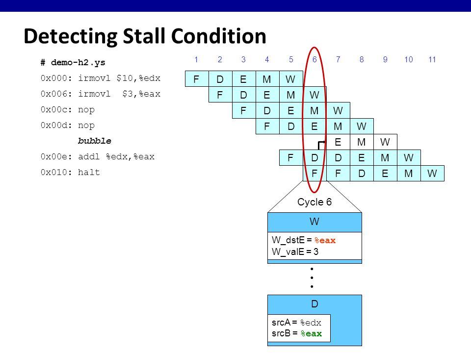 Detecting Stall Condition 0x000: irmovl $10,%edx 123456789 FDEMW 0x006: irmovl $3,%eax FDEMW 0x00c: nop FDEMW bubble F EMW 0x00e: addl %edx,%eax DDEMW 0x010: halt FDEMW 10 # demo-h2.ys F FDEMW 0x00d: nop 11 Cycle 6 W D W_dstE = %eax W_valE = 3 srcA = %edx srcB = %eax