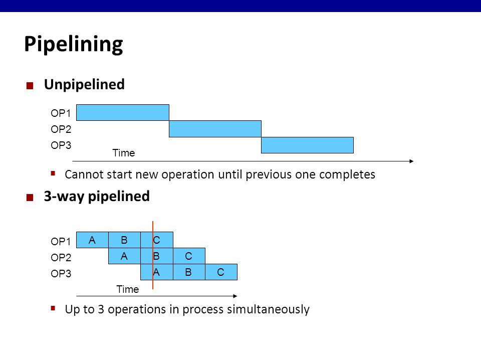 Pipelining Unpipelined  Cannot start new operation until previous one completes 3-way pipelined  Up to 3 operations in process simultaneously Time OP1 OP2 OP3 Time ABC ABC ABC OP1 OP2 OP3