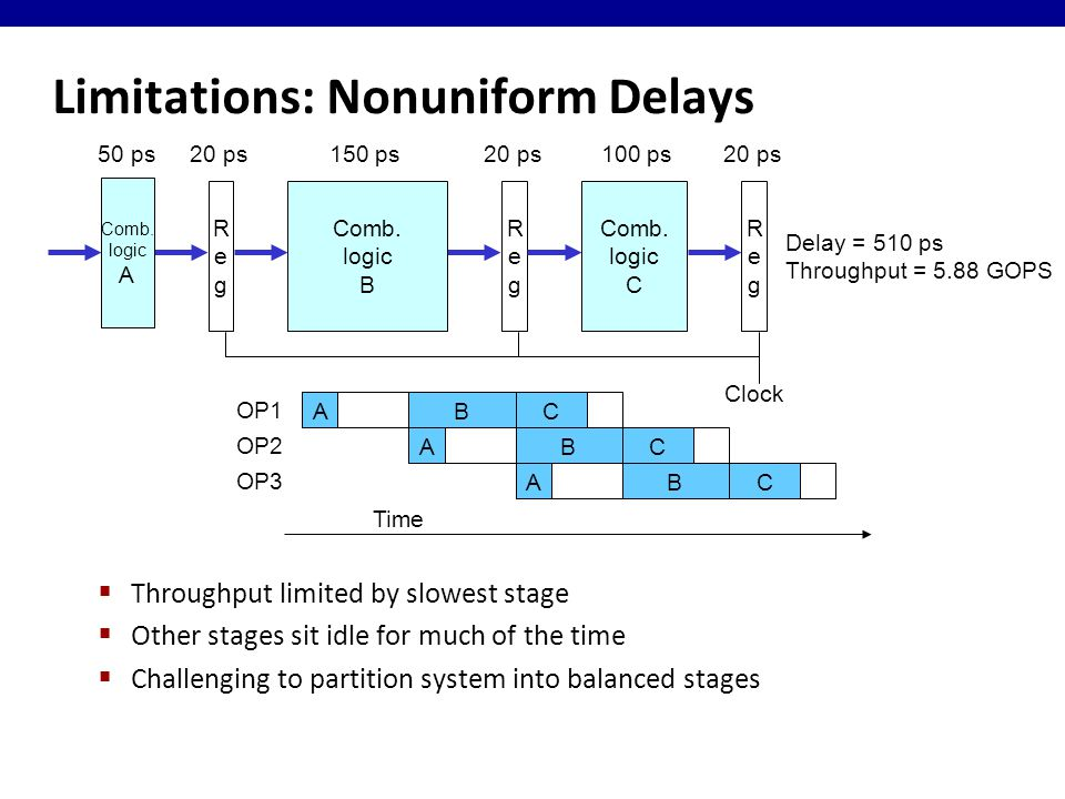 Limitations: Nonuniform Delays  Throughput limited by slowest stage  Other stages sit idle for much of the time  Challenging to partition system into balanced stages RegReg Clock RegReg Comb.