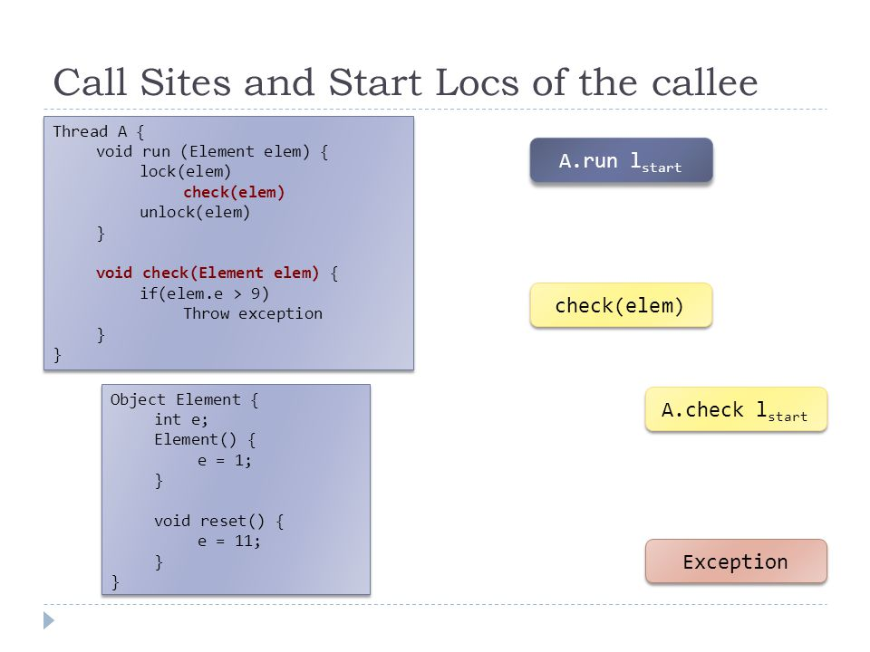 Call Sites and Start Locs of the callee A.run l start check(elem) A.check l start Exception Object Element { int e; Element() { e = 1; } void reset() { e = 11; } Object Element { int e; Element() { e = 1; } void reset() { e = 11; } Thread A { void run (Element elem) { lock(elem) check(elem) unlock(elem) } void check(Element elem) { if(elem.e > 9) Throw exception } Thread A { void run (Element elem) { lock(elem) check(elem) unlock(elem) } void check(Element elem) { if(elem.e > 9) Throw exception }